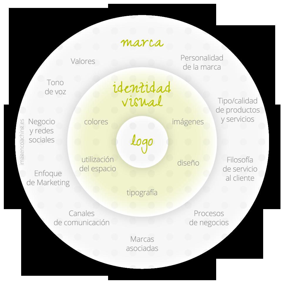 Marca, identidad visual, logo.